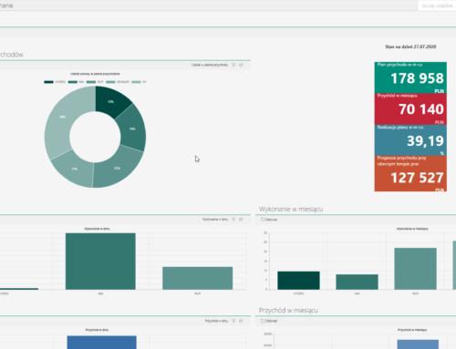 Pulpity w WEBCON BPS, czyli jak poprawić efektywność zarządzania organizacją